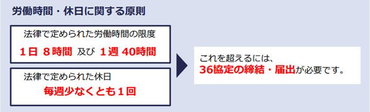引用:厚生労働省・都道府県労働局・労働基準監督署 時間外労働の上限規制 わかりやすい解説