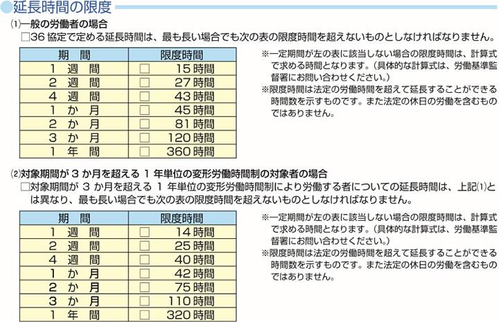 引用:厚生労働省・都道府県労働局・労働基準監督署 時間外労働の限度に関する基準
