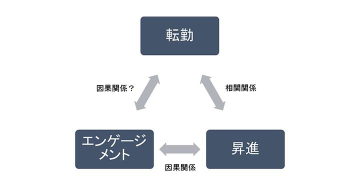 調査結果の関係性を分析