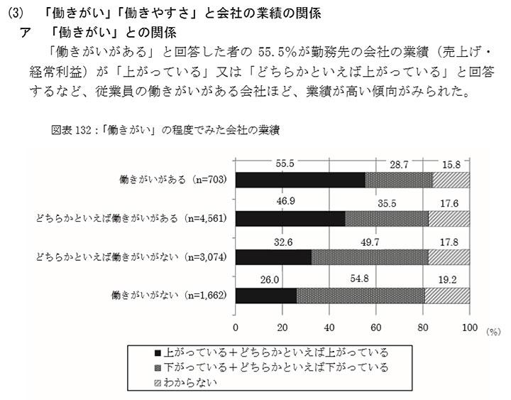 働きやすい・働きがいのある 職場づくりに関する調査 報告書-厚生労働省