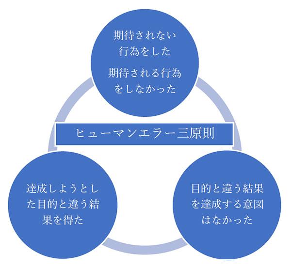 ヒューマンエラー三原則