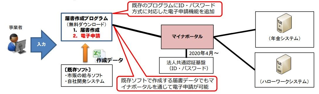 ID/パスワード方式による 社会保険手続の利用状況について(PDF)│中小企業庁