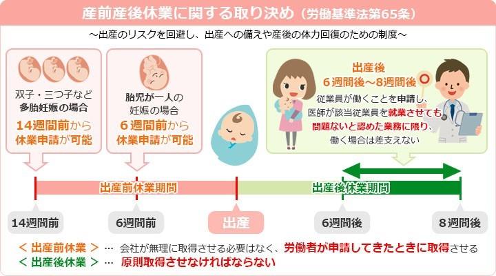 産前産後休業に関する取り決め