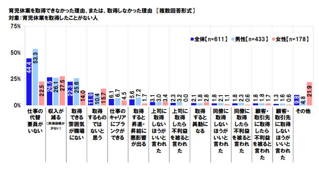男性の育児等家庭的責任に関する意識調査2020:PDFファイル│日本労働組合総連合会