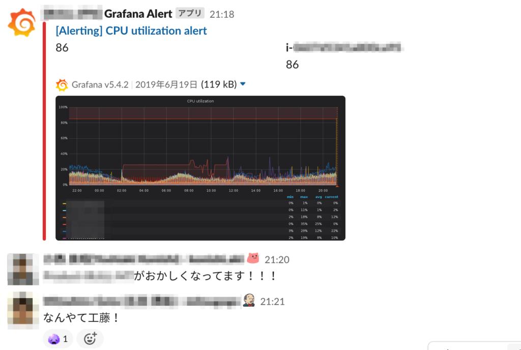 GrafanaとSlackで監視もできる