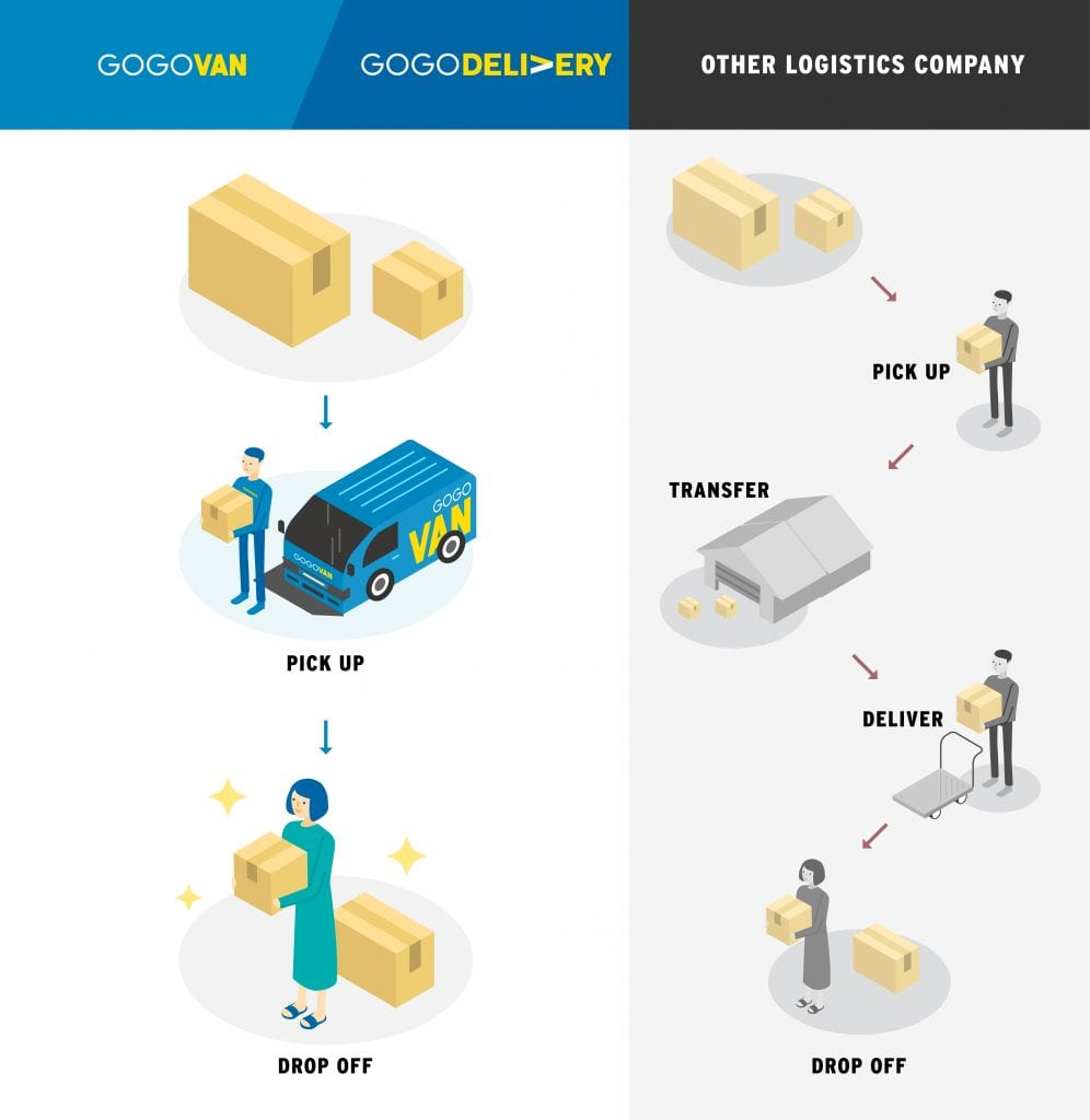 GOGOVAN Delivers your items directly to you