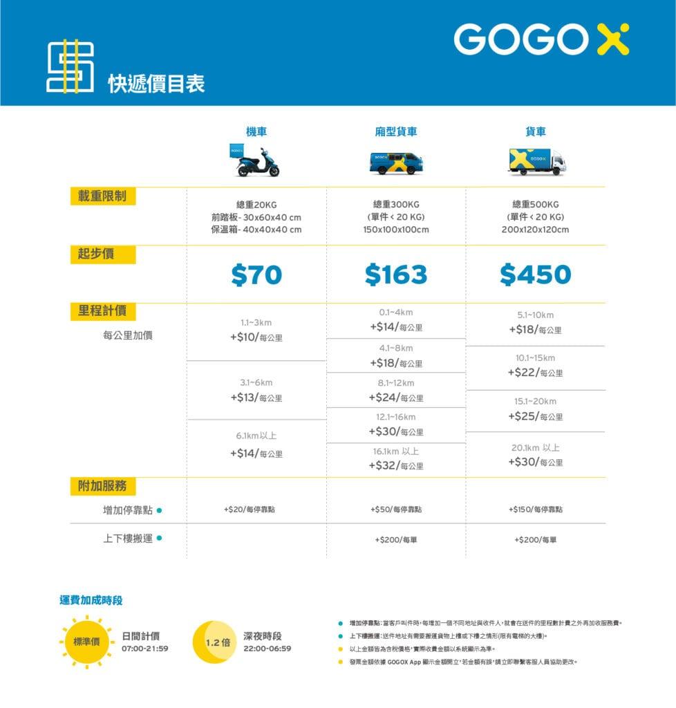 2020 GOGOX全新快遞價目表