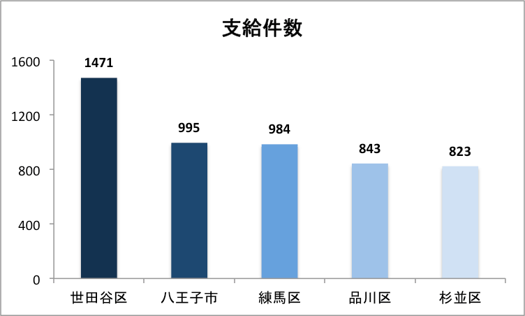 東京都の不妊治療助成金支給件数