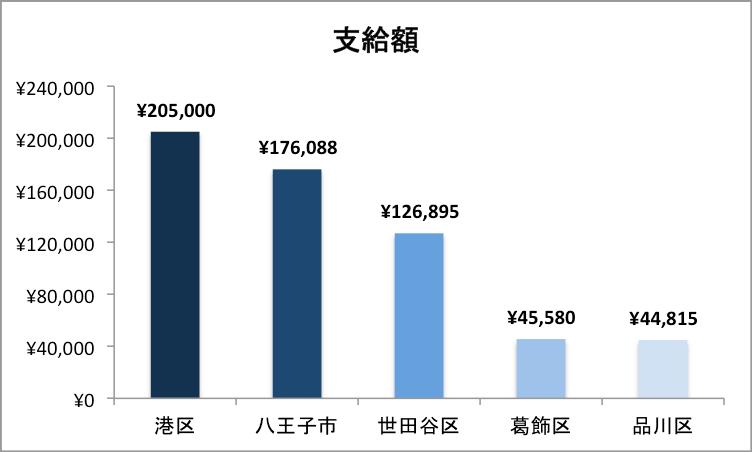 東京都の不妊治療助成金支給額