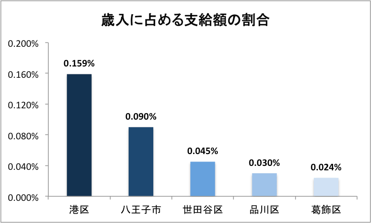 東京都の歳入に占める不妊治療助成金の支給額の割合