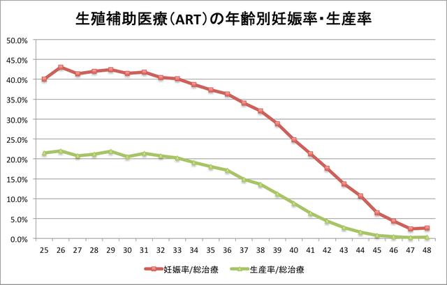 年齢別の妊娠率・出産率