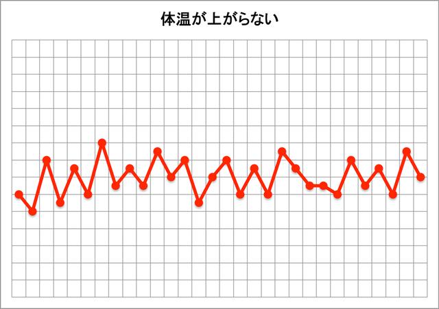 基礎体温表(体温が上がらない)