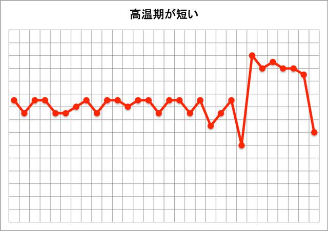 基礎体温表(高温期が短い)