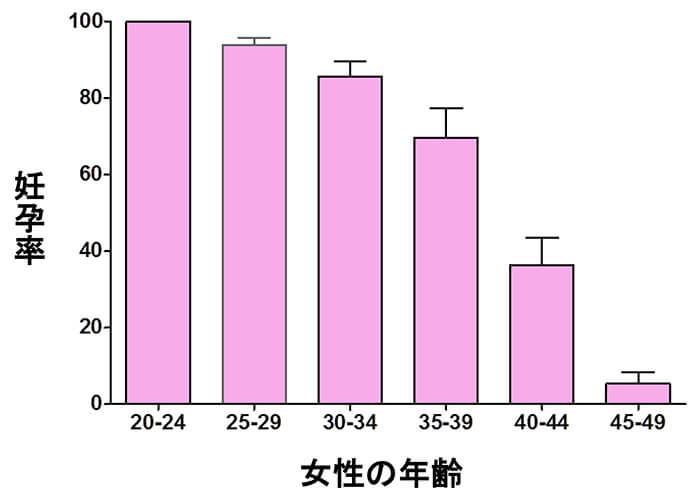 年齢別の妊娠率
