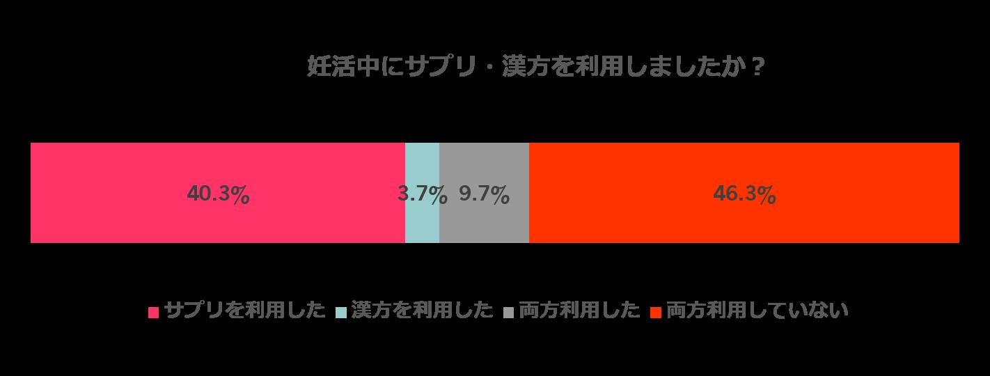 妊活におけるサプリ・漢方の利用状況