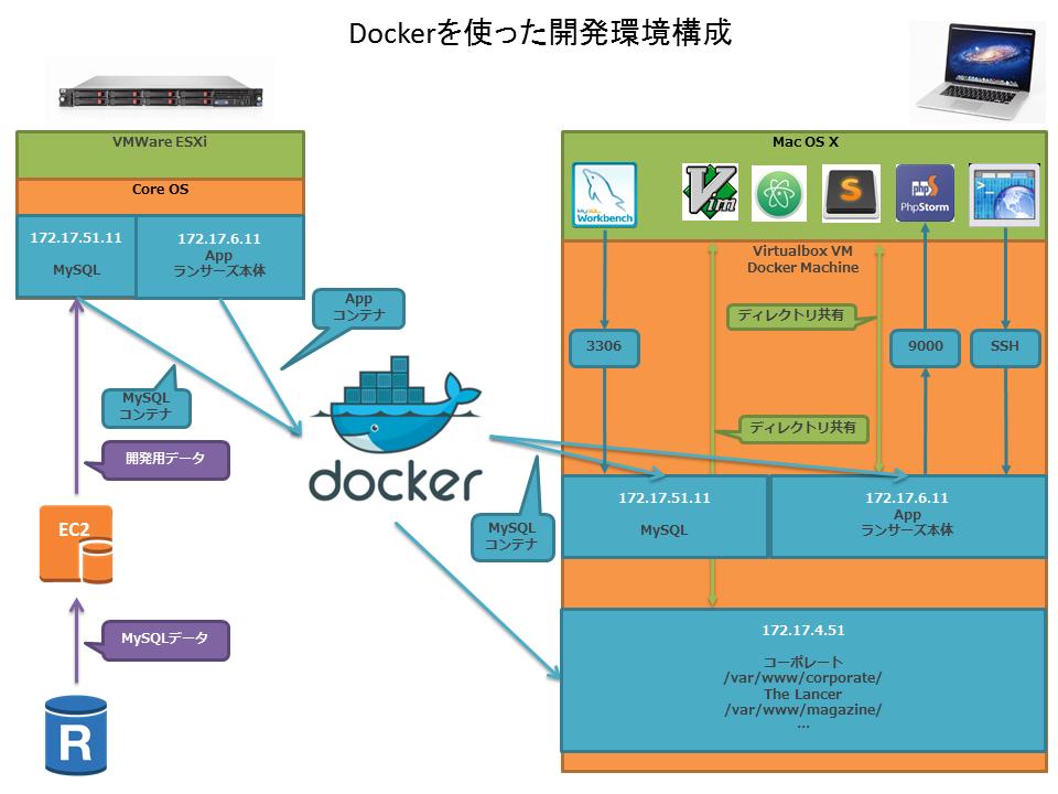 Dockerを使った開発環境構成2