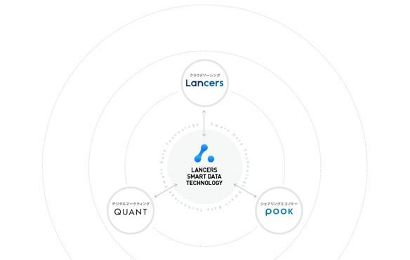 オープンタレントプラットフォーム