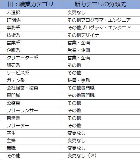 旧カテゴリと新カテゴリの分類対応表