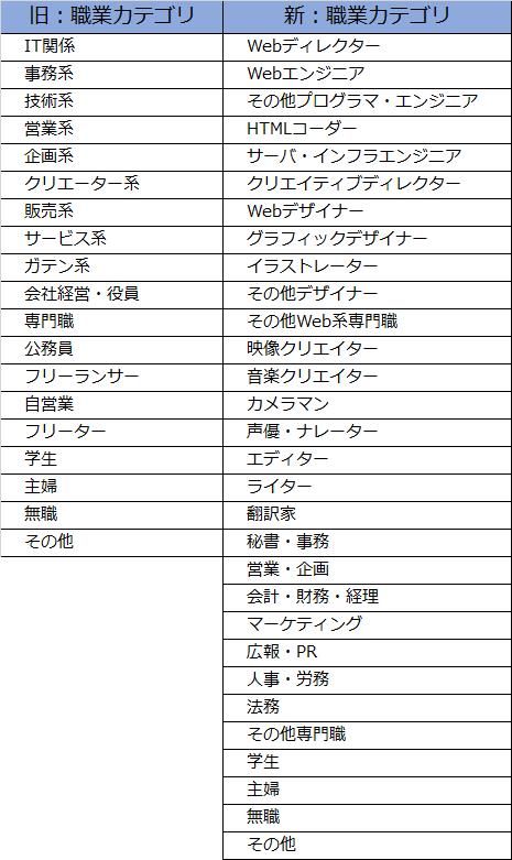 新旧職業カテゴリ表