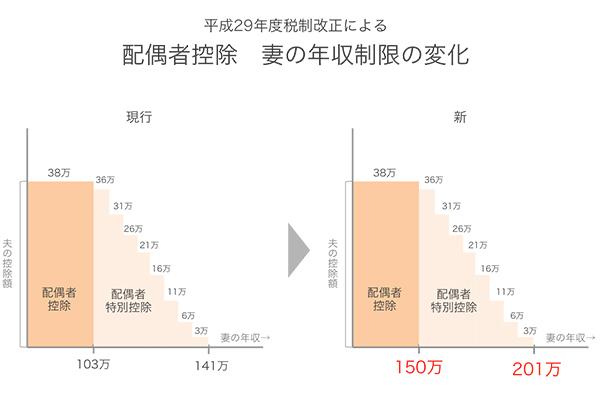 配偶者控除の年収が150万円の壁に引き上げ