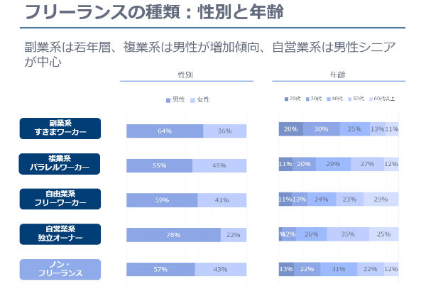 Survey on actual condition6