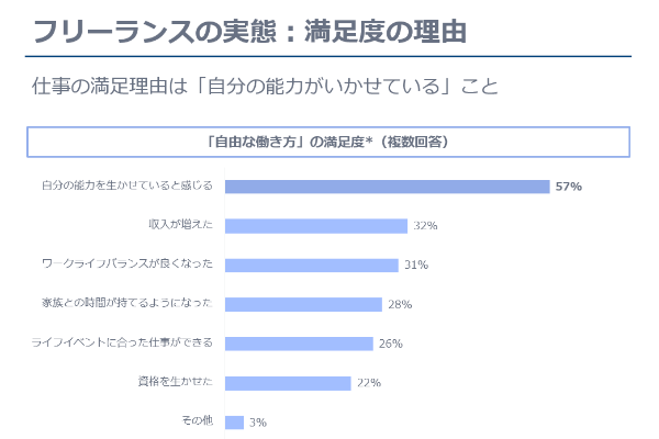 Survey on actual condition10
