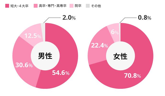 学歴のグラフ
