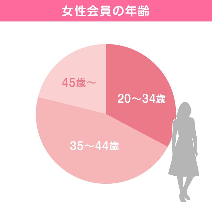 女性会員の年齢