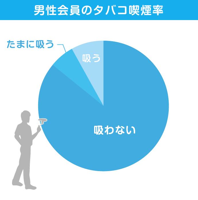 男性会員の喫煙率