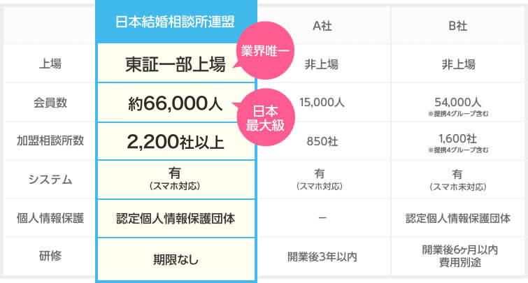 日本最大の会員数!業界唯一の上場企業!