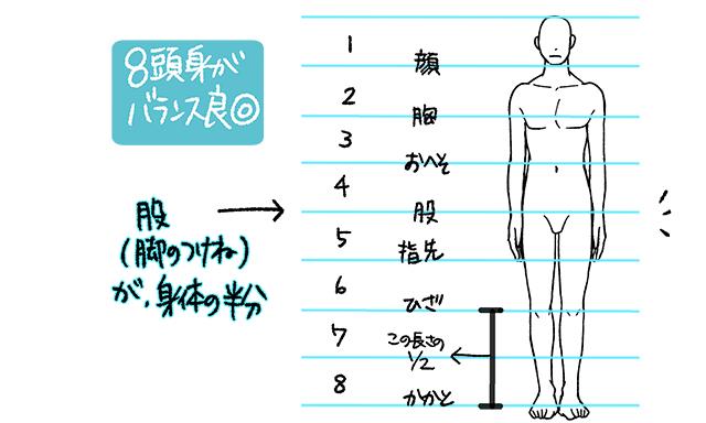 身長と足の関係図