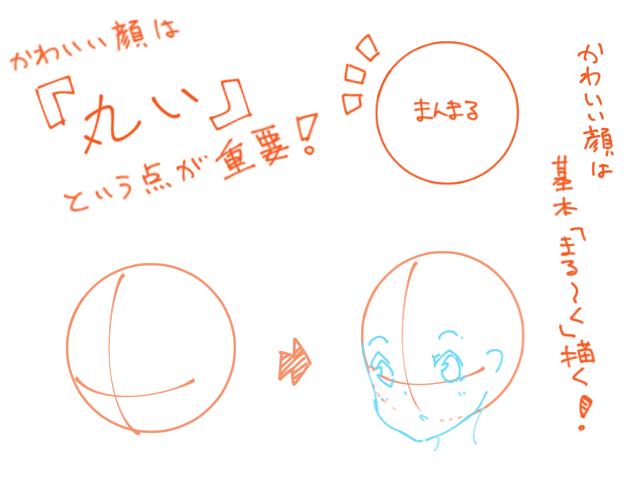 「かわいい顔」の主な応用例