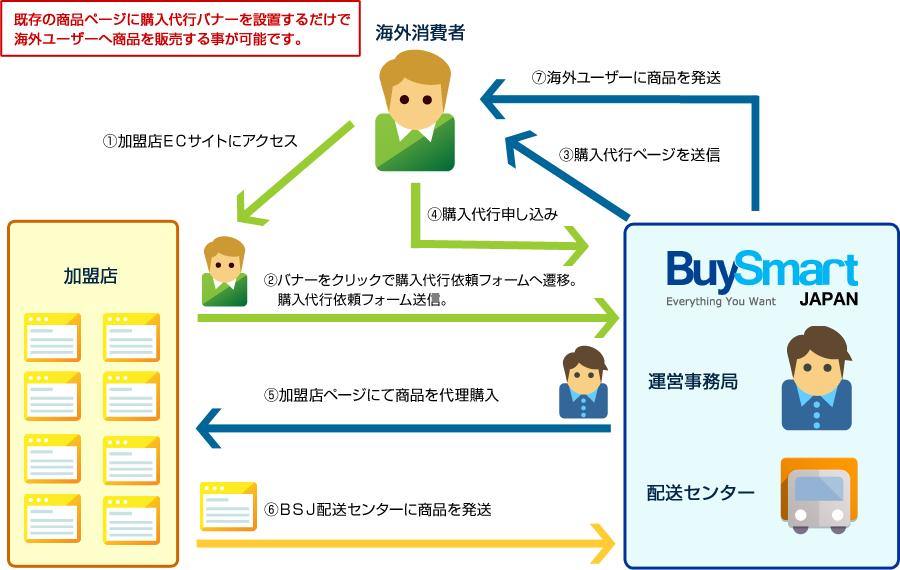 buy-smart-user_flow