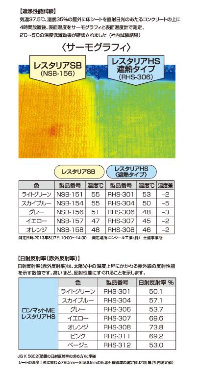 レスタリアHS<遮熱タイプ>は直射日光によるシートの温度上昇を低減