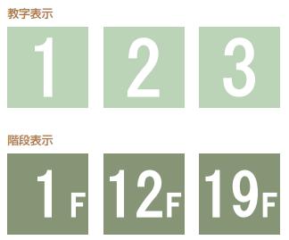 数字表示・階段表示