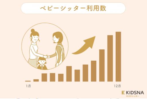 シッター棒グラフ