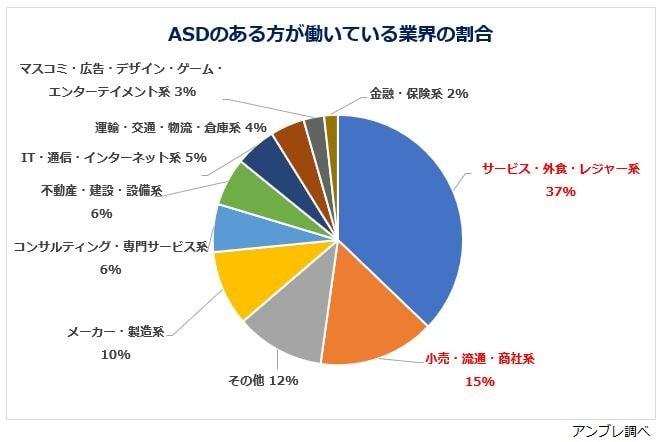 ASDの方の業界割合グラフ
