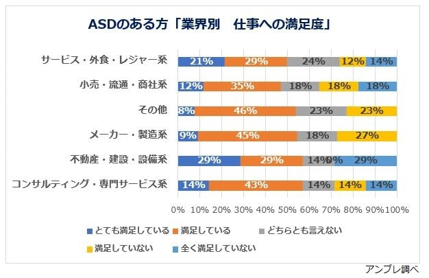 ASDの方の業界満足度グラフ