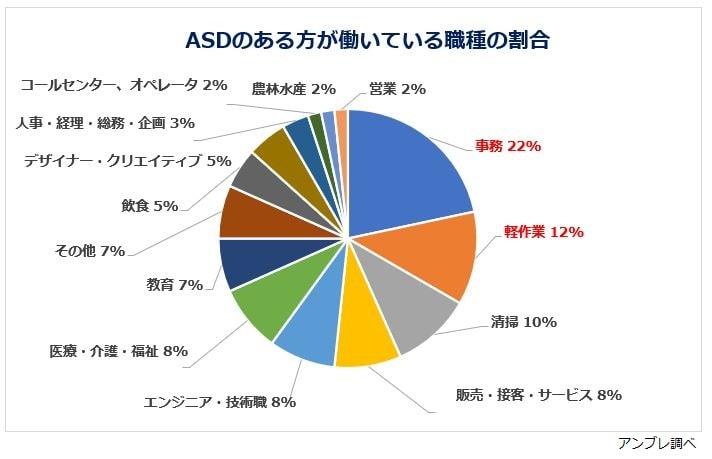 ASDの方の職種割合グラフ