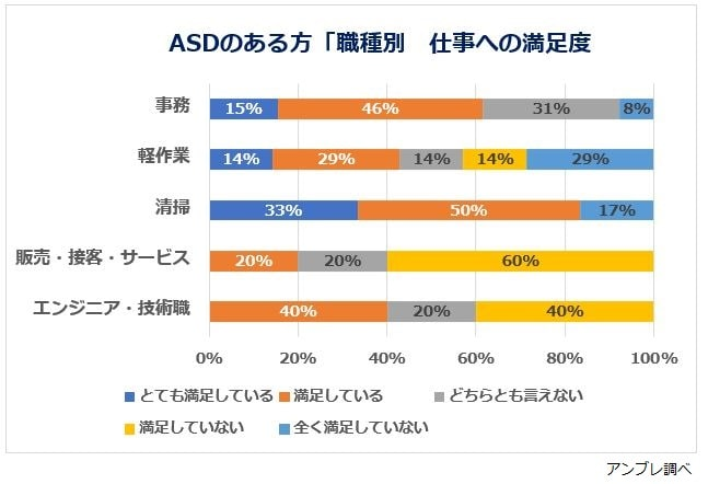 ASDの方の職種満足度グラフ