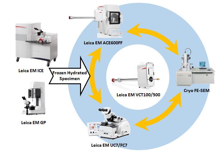(申込受付終了)第5回ABiS電子顕微鏡トレーニング(平成29年度第2回) クライオTEM/SEM試料作製実践ワークショップ「Leica EM ACE900 vs ACE600FF」