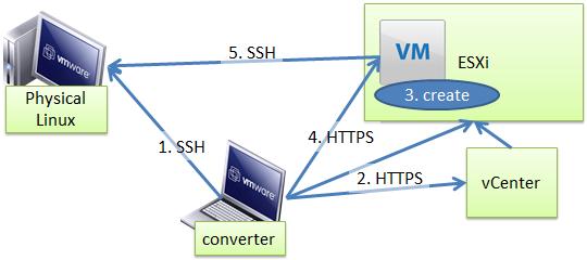 vmware converter で Linux 機を P2V するときの通信の向き