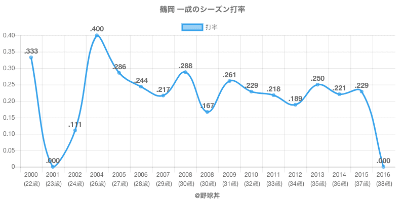 鶴岡 一成のシーズン打率