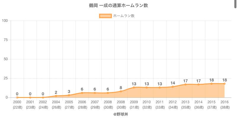 #鶴岡 一成の通算ホームラン数