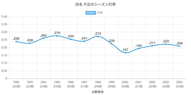 浜名 千広のシーズン打率