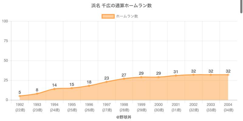 #浜名 千広の通算ホームラン数