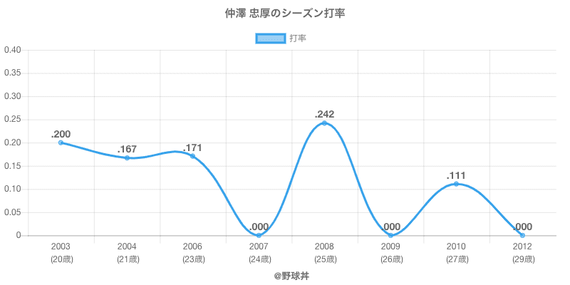 仲澤 忠厚のシーズン打率