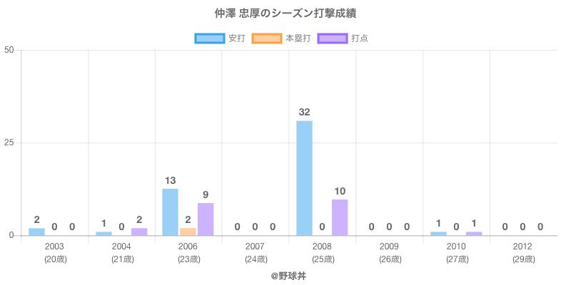 #仲澤 忠厚のシーズン打撃成績