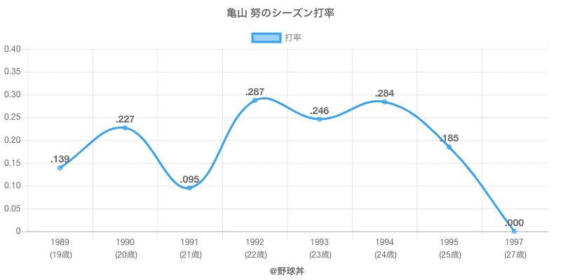 亀山 努のシーズン打率