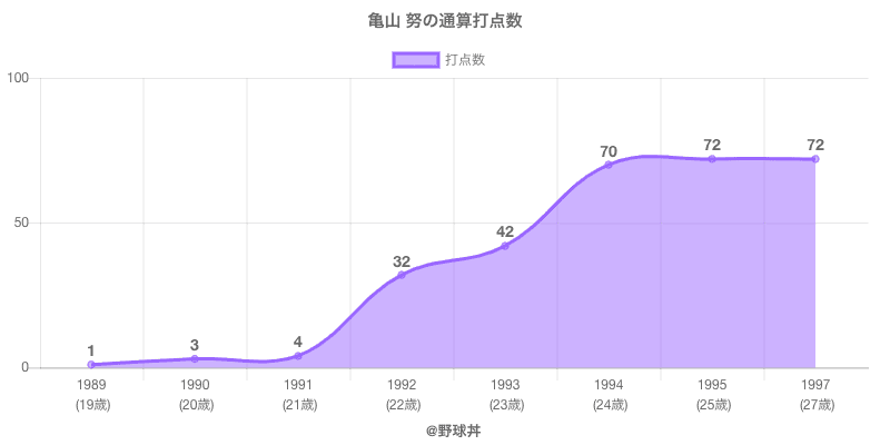 #亀山 努の通算打点数